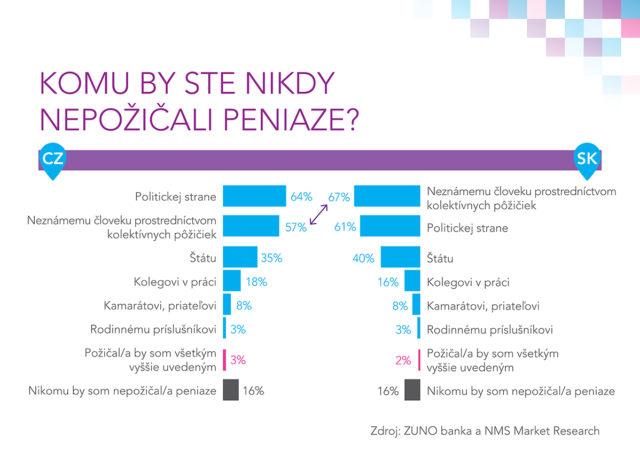 slováci-by-politickým-stranám-peniaze-nepožičali
