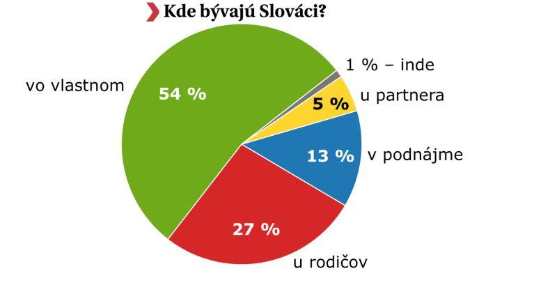 kde byvaju slovaci