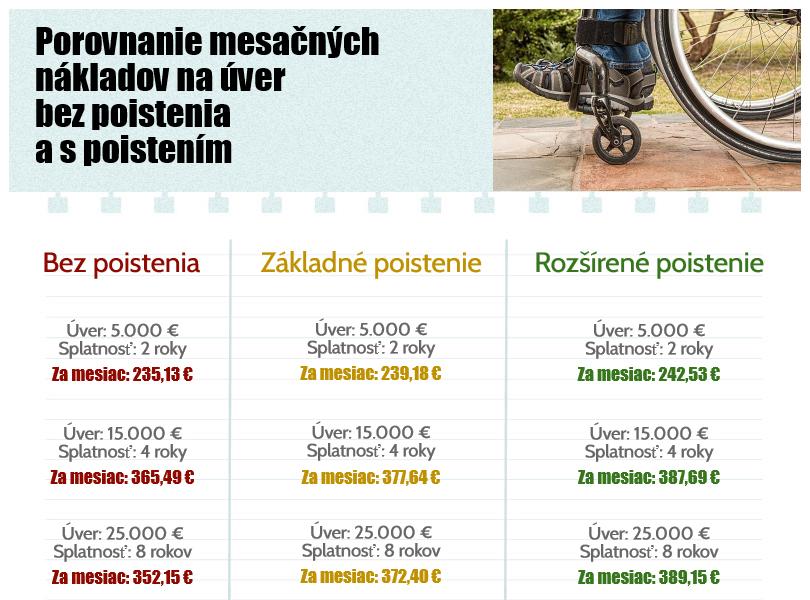Porovnanie nákladov na poistenie úveru